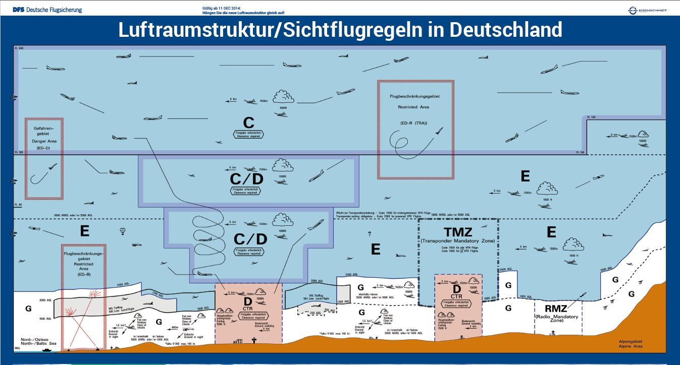 Luftraumstruktur Sichtflug in D