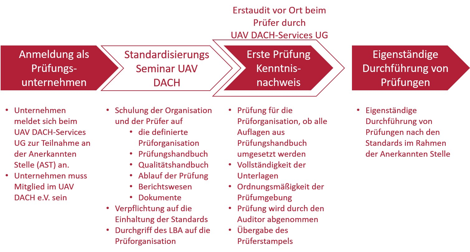 Produktdefinition Standardisierungs Seminar