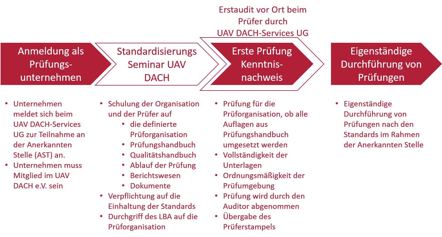 Produktdefinition Standardisierungs Seminar