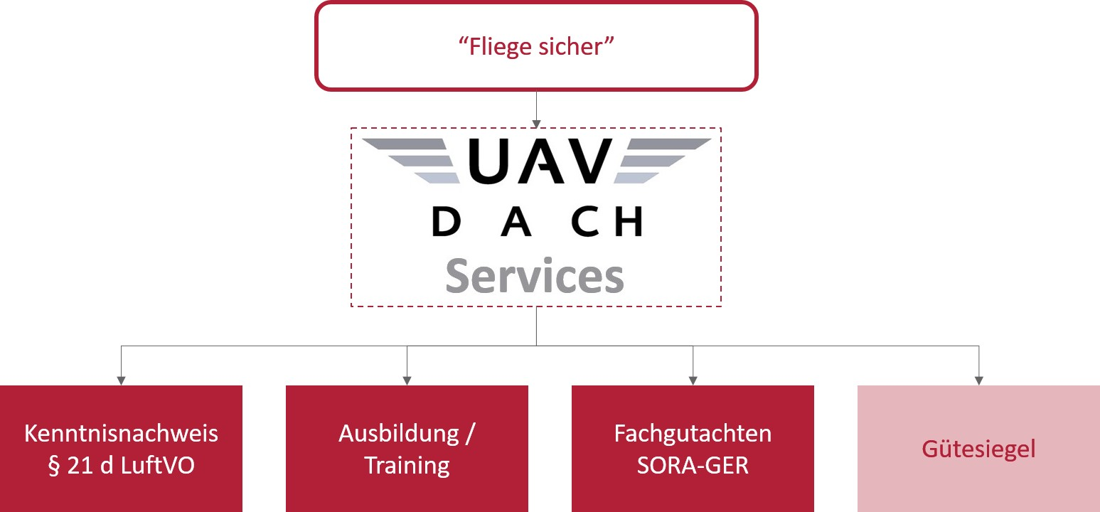 UAV DACH-Services UG Service Spektrum