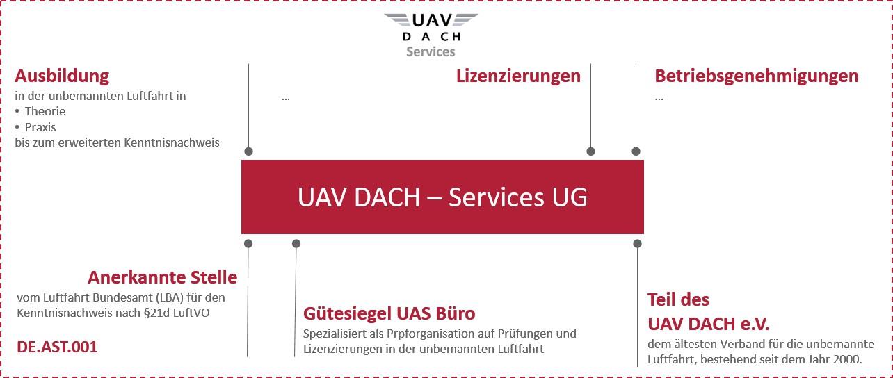 UAS Büro Aufmacher